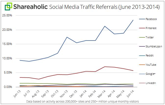 Social-Media-Traffic-Referrals-July-2014-graph